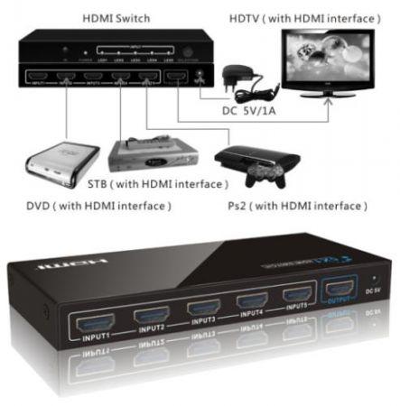 HDMI switcher (átkapcsoló) 5 csatornás 1080p távirányítóval, tápegységgel AKCIÓS !!!!!! KIFOGYOTT !!!!!
