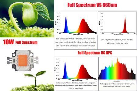 POWER LED 10W Teljes Spektrum piros és kék, növényekhez a fejlődés minden szakaszához. AKCIÓS !!!! RENDELÉS ALATT !!!!!!